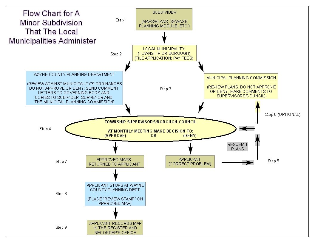 Flow Chart for A Minor Subdivision